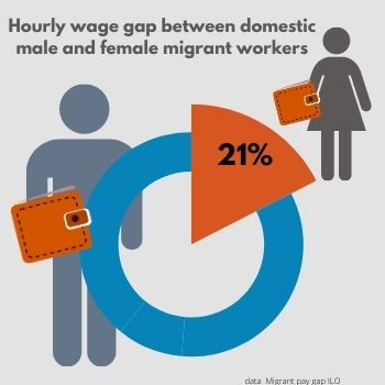 Migrant pay gap