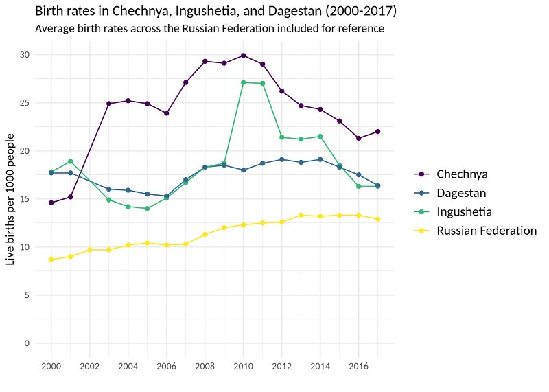 Chechen demographic rise: reasons and concerns / Chechnya / Areas