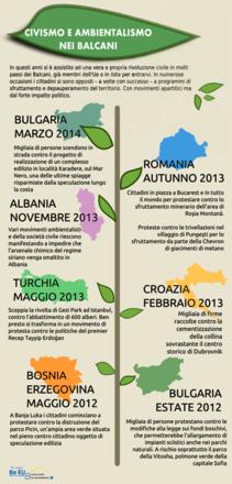 Civismo e ambientalismo nei Balcani