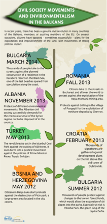 Civil society movements and environmentalism in the Balkans