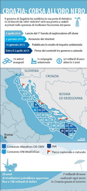 croazia-trivellazioni