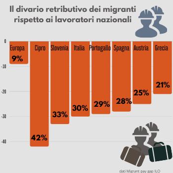migranti e discriminazione salariale - grafica R.Bertoldi