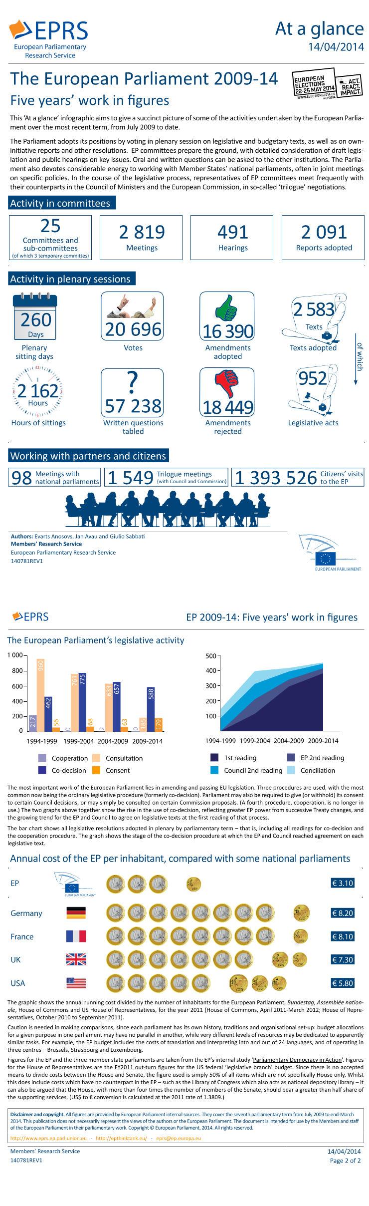 European Parliament 2009-14