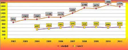 Grafico del trend di morti (giallo) e malati (rosso) a Zenica