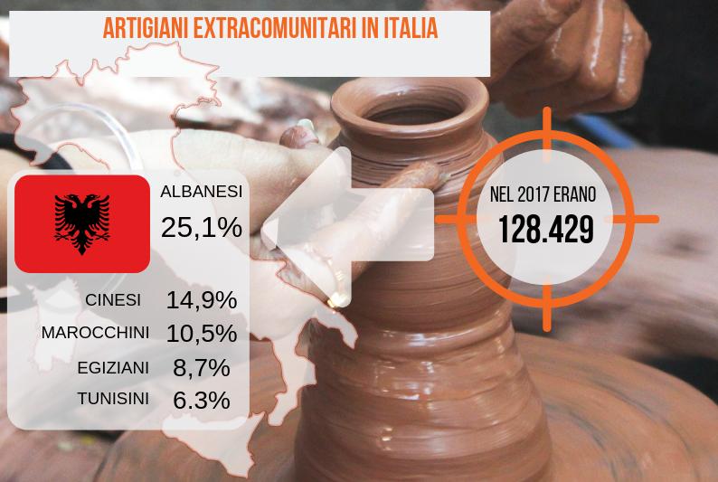 Grafico presenza artigiani extra UE