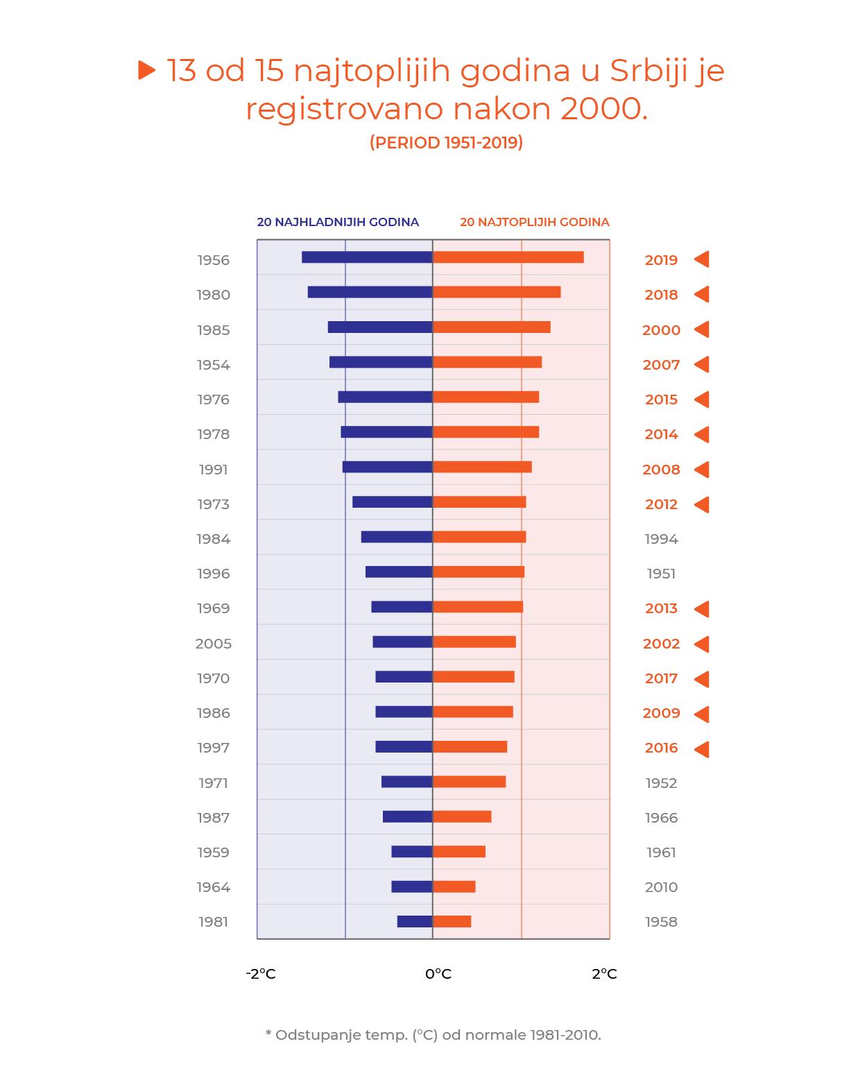 In Serbia 13 dei 15 anni più caldi si sono verificati dopo il 2000