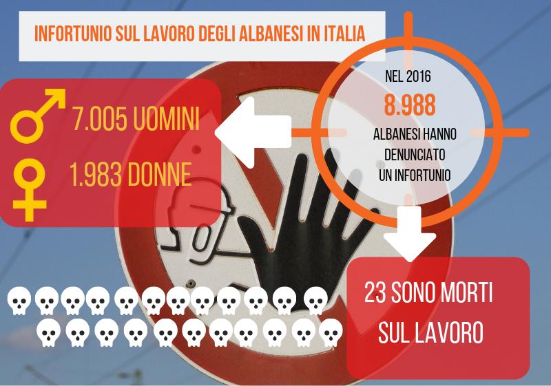 Infortuni sul lavoro albanesi in Italia