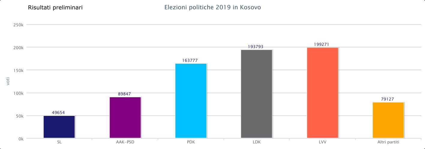 Esito elezioni in Kosovo 2019