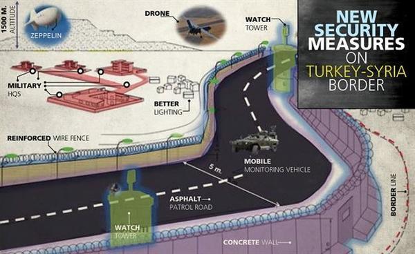 La barriera progettata al confine turco-siriano