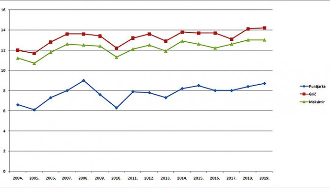 Temperature medie annuali registrate dalle stazioni a Zagabria è in costante aumento